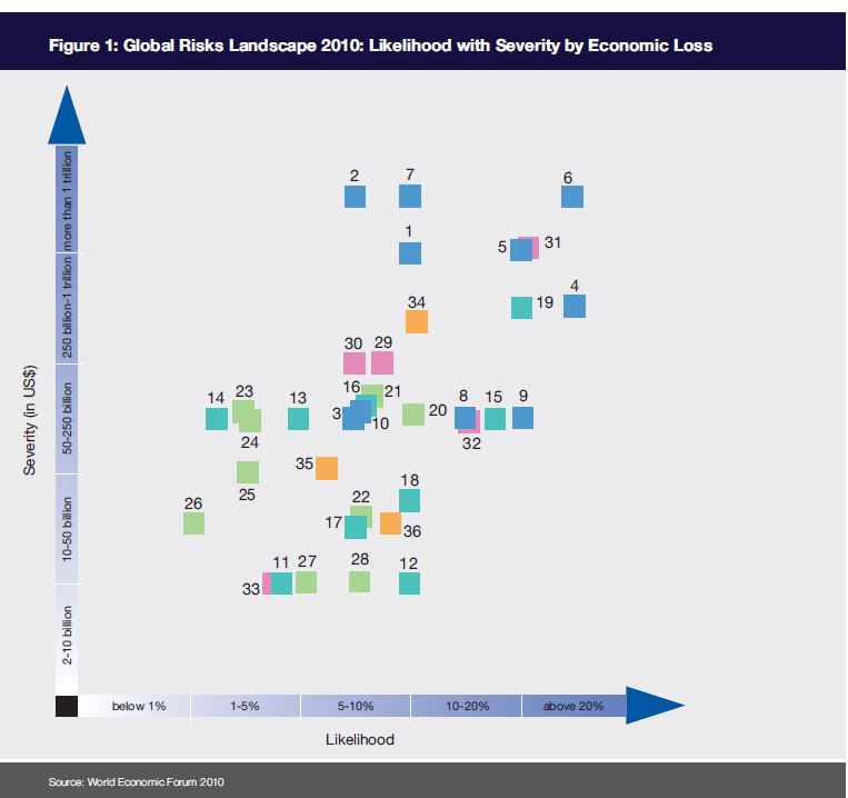World Economic Forum Global Risks Landscape 2010: Likelihood with Severity by Economic Loss Non-communicable diseases are strongly connected to other global risks: fiscal crises; underinvestment in