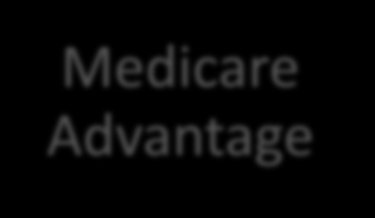 How Medicare Advantage Works Provides Medicare Parts A & B benefits (Aetna is primary) One plan. One card.