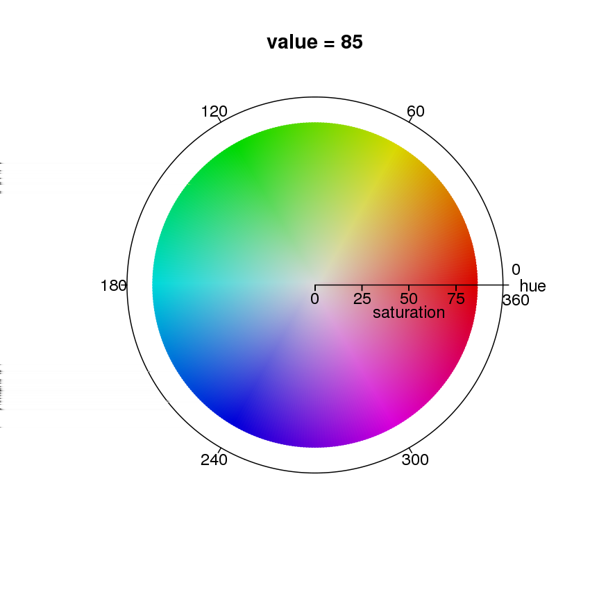 The HSV color space (Hue, Saturation, Value) is often used by people who are selecting colors (e 2