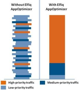 ELFIQ APP OPTIMIZER The Elfiq AppOptimizer is an add-on module for the award-winning Elfiq Link Balancer product family which provides application-layer deep packer inspection (Layer-7),