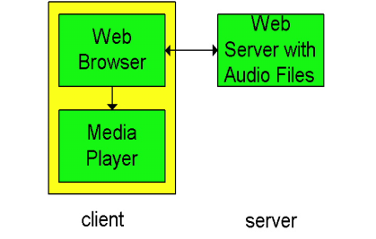 Internet multimedia: simplest approach audio or video stored in file files transferred as HTTP object received