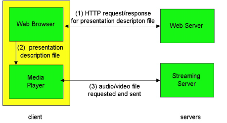 Streaming from a streaming server This architecture allows for non-http