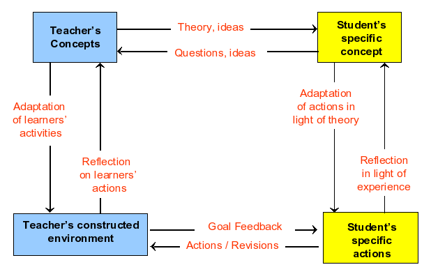 essays using gibbs reflective cycle Enjoy free essays calculate your gpa gibbs cycle of reflection - essay example this essay is a reflective discussion using gibbs cycle on strategies used to.