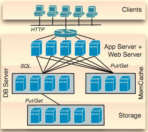1.5 Caching And the last architecture is caching. It can be combined with any other architecture. Caching can be integrated at the database server layer.