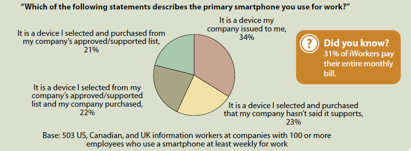 Trend: Approved and supported devices 23% of information workers surveyed by Forrester report that the