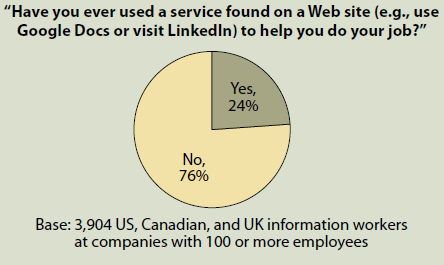 Trend: Use of consumer web services 24% of information workers surveyed have