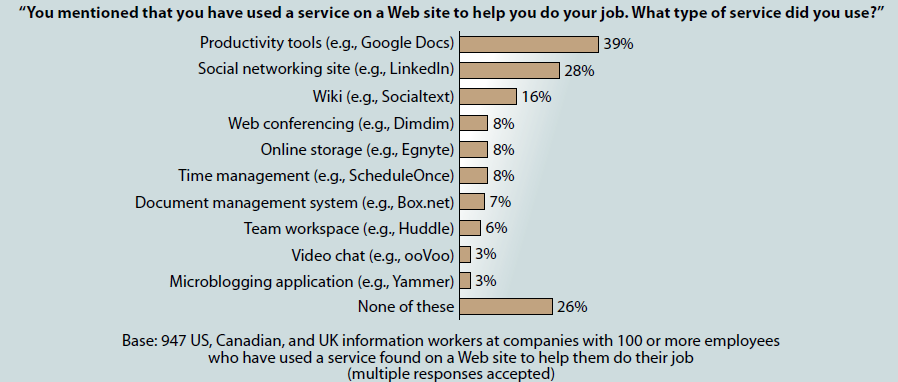 Trend: Use of consumer web services Productivity sites and social