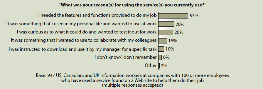 Trend: Use of consumer web services Workers reported that more than 50% of the time, they use the
