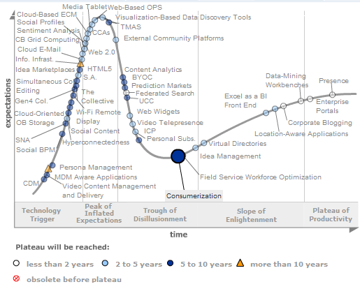Gartner Hype Cycle: High-Performance Workplace Gartner believes it will take 5-10 years for consumerization to reach its potential in the workplace