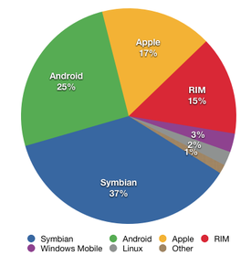 Trend: Device-agnostic solutions The market share of smartphone operating systems remains fragmented, with Symbian at 37%, Android at 25%, Apple at 17%, and RIM at 15% Gartner Q2