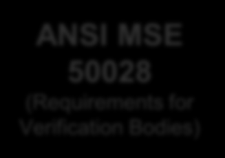SEP Verification Bodies & Certified Personnel Verification Bodies will be accredited by ANSI/ANAB, based on requirements of the (ANSI) MSE 50028 standard (Nov.