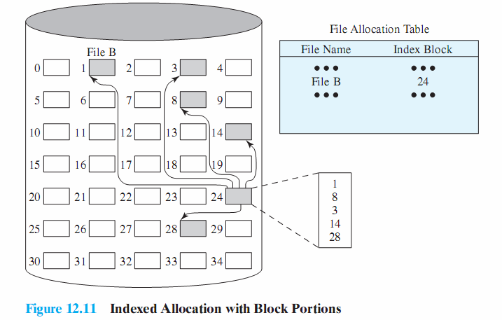 Indexed Allocation Method Allocation may be either Fixed size blocks or Variable sized blocks Allocating by blocks eliminates external