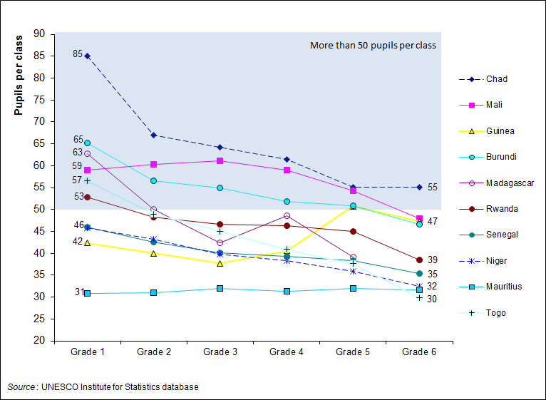 UIS/IB/2012/9 5 FIGURE 3. AVERAGE PRIMARY-LEVEL CLASS SIZE BY GRADE, 2010 OR LATEST YEAR (SINGLE-GRADE CLASSES ONLY) 3.
