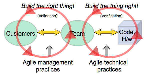 how to get team members engaged with external dependencies