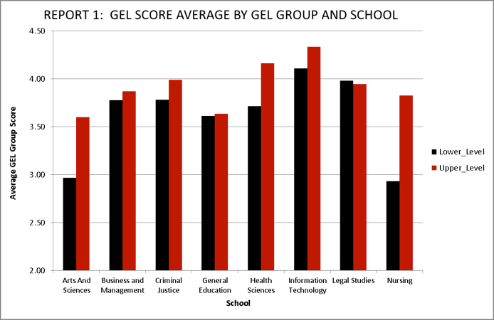 A sample of report 5 is shown in the Figure 2, below. This report provides the GEL group averages by course level and term. The statistical comparison is across term within course level.