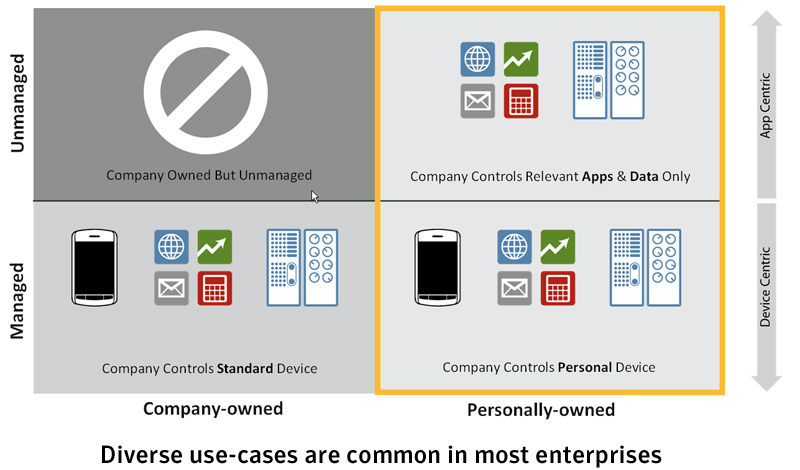 Symantec Mobile Management Suite One Solution For All Enterprise Mobility Needs Data Sheet: Mobile Security and Management Introduction Most enterprises have multiple mobile initiatives spread across