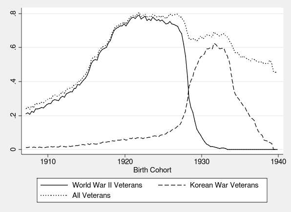 Figure 3: Proportion of White Male Birth Cohort Serving in the Military Source: 1970 IPUMS Form 2 samples, pooled to create a nationally representative 3% sample of respondents.