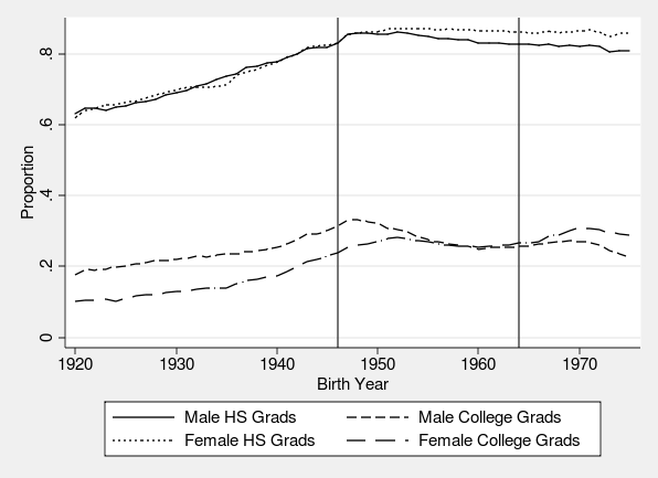 Figure 2: Proportion of Individuals Graduated from High School and College, 2000 Source: 2000 IPUMS 5% sample (Ruggles 2010). Vertical lines correspond to cohort boundaries of Baby Boomers.
