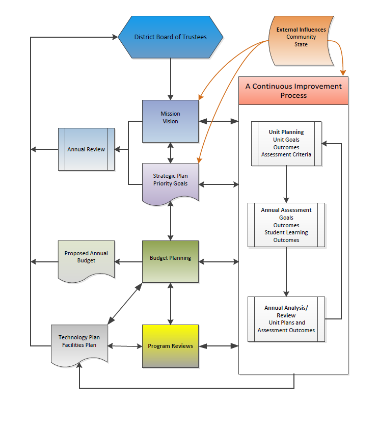 Institutional Effectiveness Flowchart St.