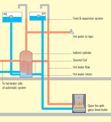 Section 1 - Simple Link-up How a Simple link-up works General Features of a simple link-up system:- In its simplest form, an open fire, room heater or stove fitted with a back-boiler can be linked to