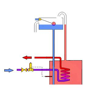 Fig.8 Additional overheat protection To drain via tundish Cold in coil Valve opens at 95⁰C Additional notes:- To ensure a satisfactory link-up the following factors must be taken into account. 1.