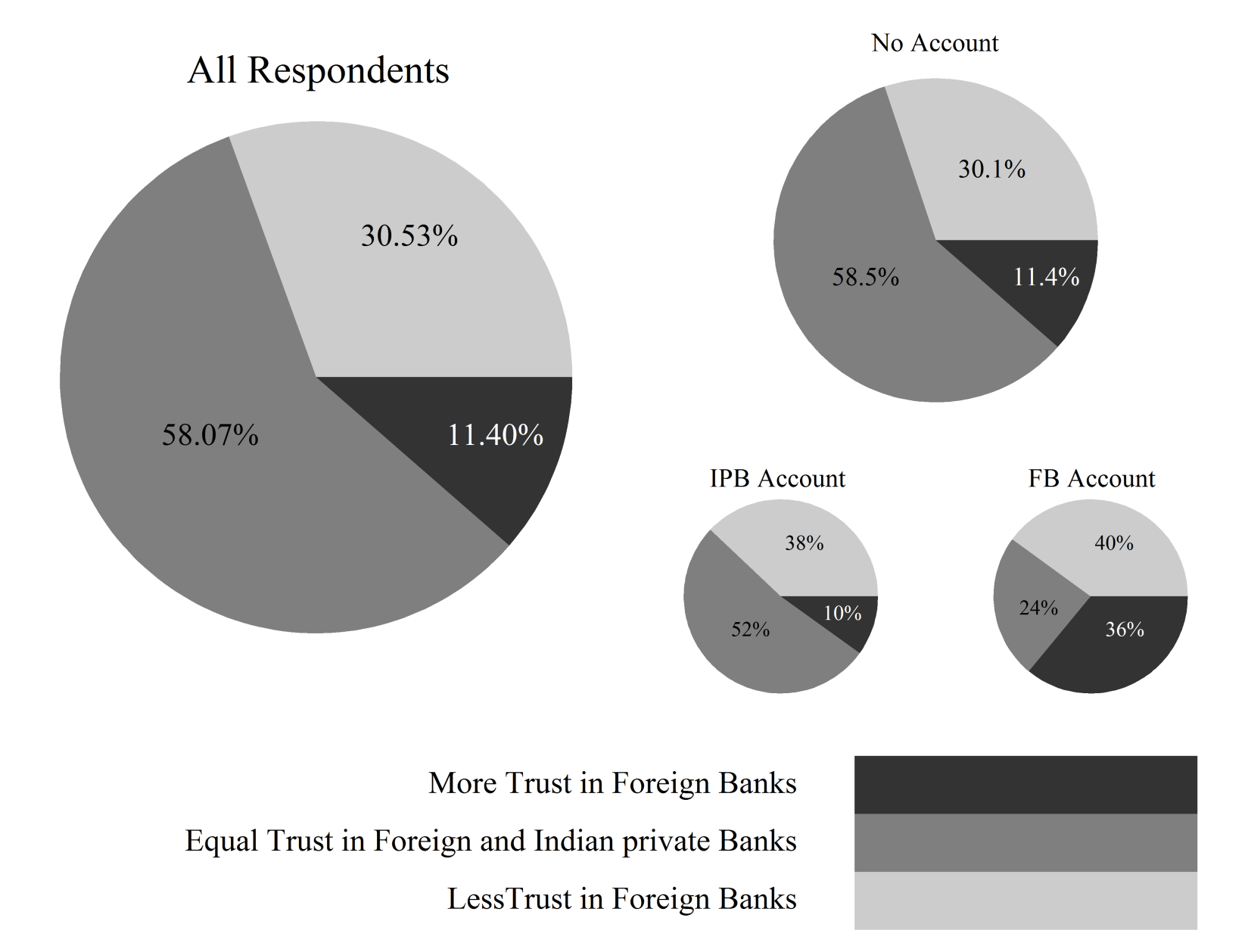 29 Figure 3: Trust-Differences in Banks Figure 3 shows the differences in consumer trust among Indian private and foreign banks.