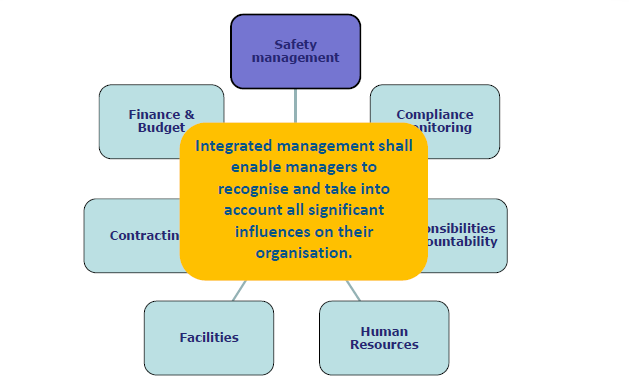Integrated Management Systems Multiple facets need to be considered for the integration of management systems with those required by other legislative or regulatory