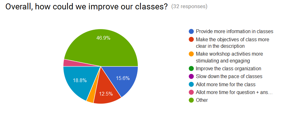 Overall, how could we improve our classes?