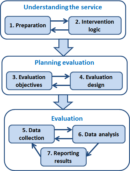 Next steps in evaluation of EPMPP The phases of clinical sub-projects should contribute to defining the service and the specific objectives of the evaluation (the objectives of the evaluation should