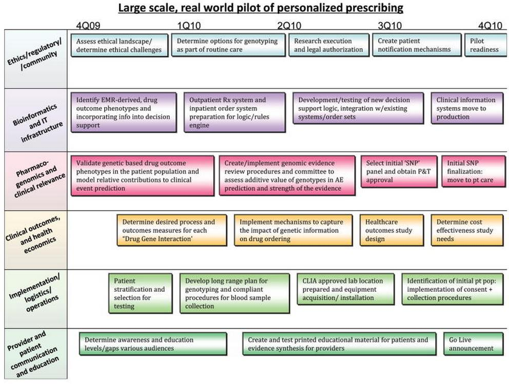 Figure 4.1.11. A framework for evaluating a personalised medicine pilot 13 The framework by Pulley et al 12 suit the criteria set for EPMPP evaluation methodology and the recommendation by ARCH.