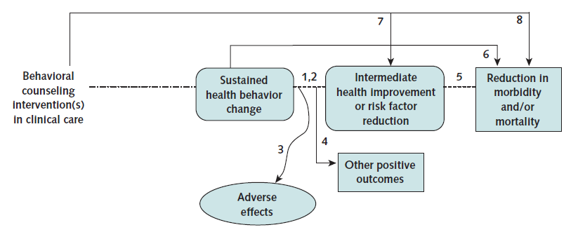 improvements or risk factor reduction and between intermediate health improvements and reductions in morbidity or mortality (see Figure 9). 97 Figure 9.