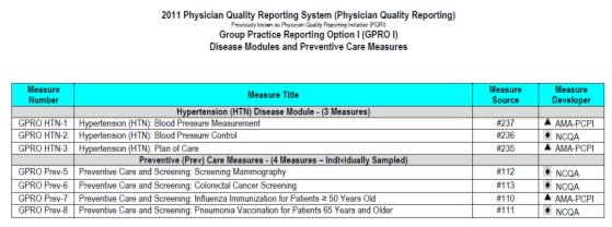 5% 2016 2% Penalty TBD by CMS TBD by CMS 2% Quality Scores Registry: Measures are selected by providers 3 individual measures or 1 measure group GPRO: Must report all 26 measures that apply to