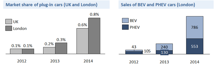 Furthermore, as shown in Figure 1 below, ULEVs hold a higher market share in London than in the UK overall; 0.8 per cent compared to 0.6 per cent (2014 figures).