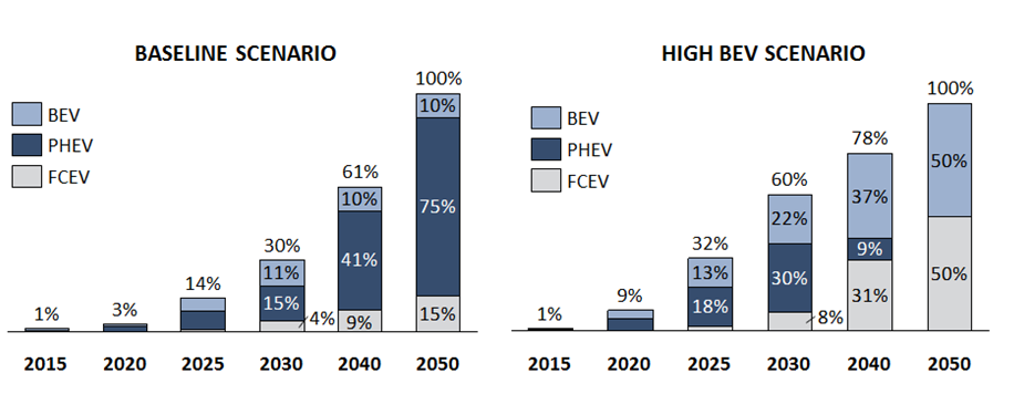 The baseline scenario assumes a slower rate of ULEV market penetration, with 30 per cent EV sales reached by 2030. It also assumes that consumers prefer PHEVs over BEVs or FCEVs through to 2050.