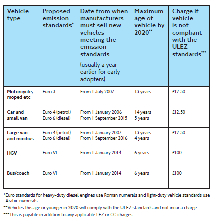 Appendix 4: Guide to the ULEZ From 7 September 2020, all vehicles must meet ULEZ emissions standards to travel in the zone without charge.