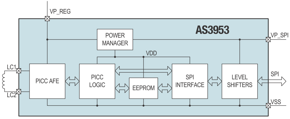 Fig. 2: block diagram of the AS3953