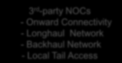 Access circuits A single point of contact, liaising with 3 rd -party NOCs for provisioning,