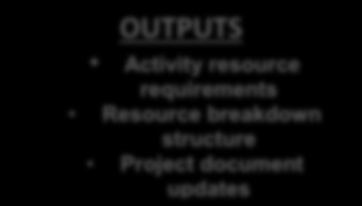 ESTIMATE ACTIVITY RESOURCES TOOLS & TECHNIQUES Expert judgment Alternative analysis Published estimating data Bottom-up estimating Project management software INPUTS Schedule Mgt Plan Activity list