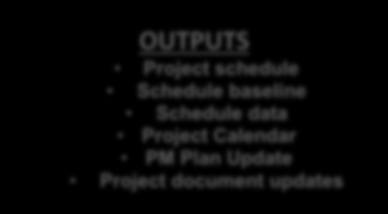 DEVELOP SCHEDULE INPUTS Schedule Mgt Plan Activity list Activity attributes Project schedule network diagrams Activity resource requirements Resource calendars Activity duration estimates Project