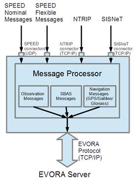 ENC 2015 Page 3 nominal and flexible messages. The architecture of the EVORA Receiver is shown in Figure 2. Server keeps information of all the users, their warning configuration and other settings.
