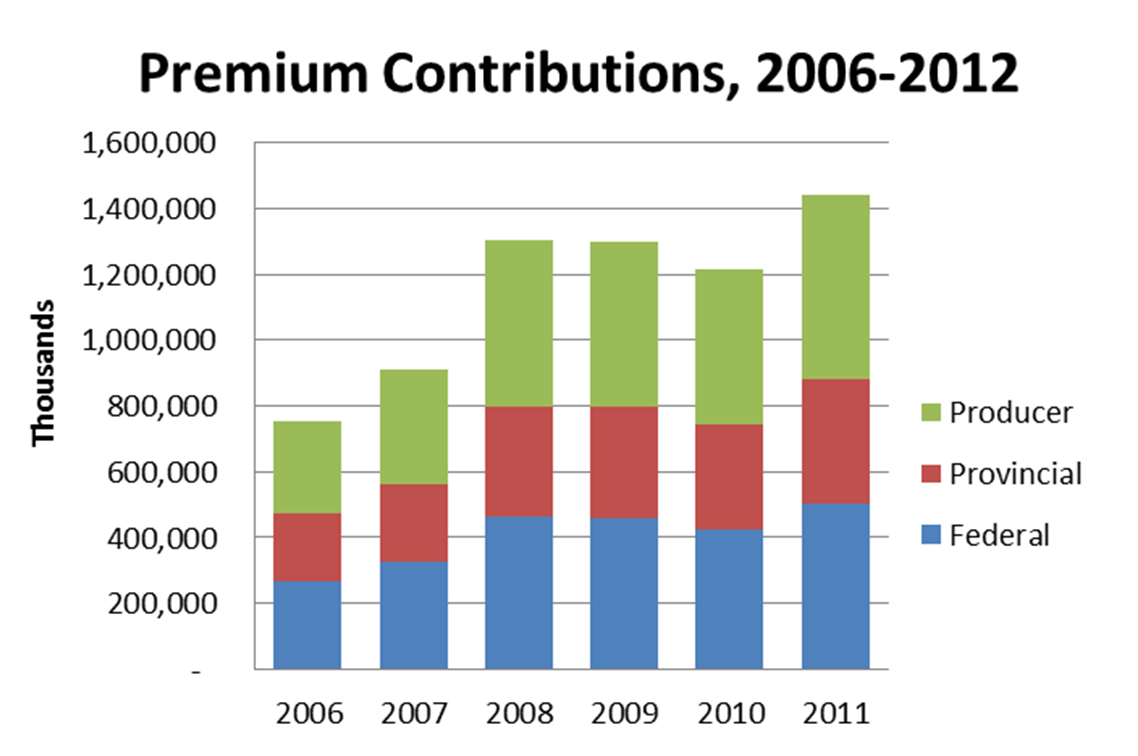 Premium Income growing with more acres insured and higher crop prices
