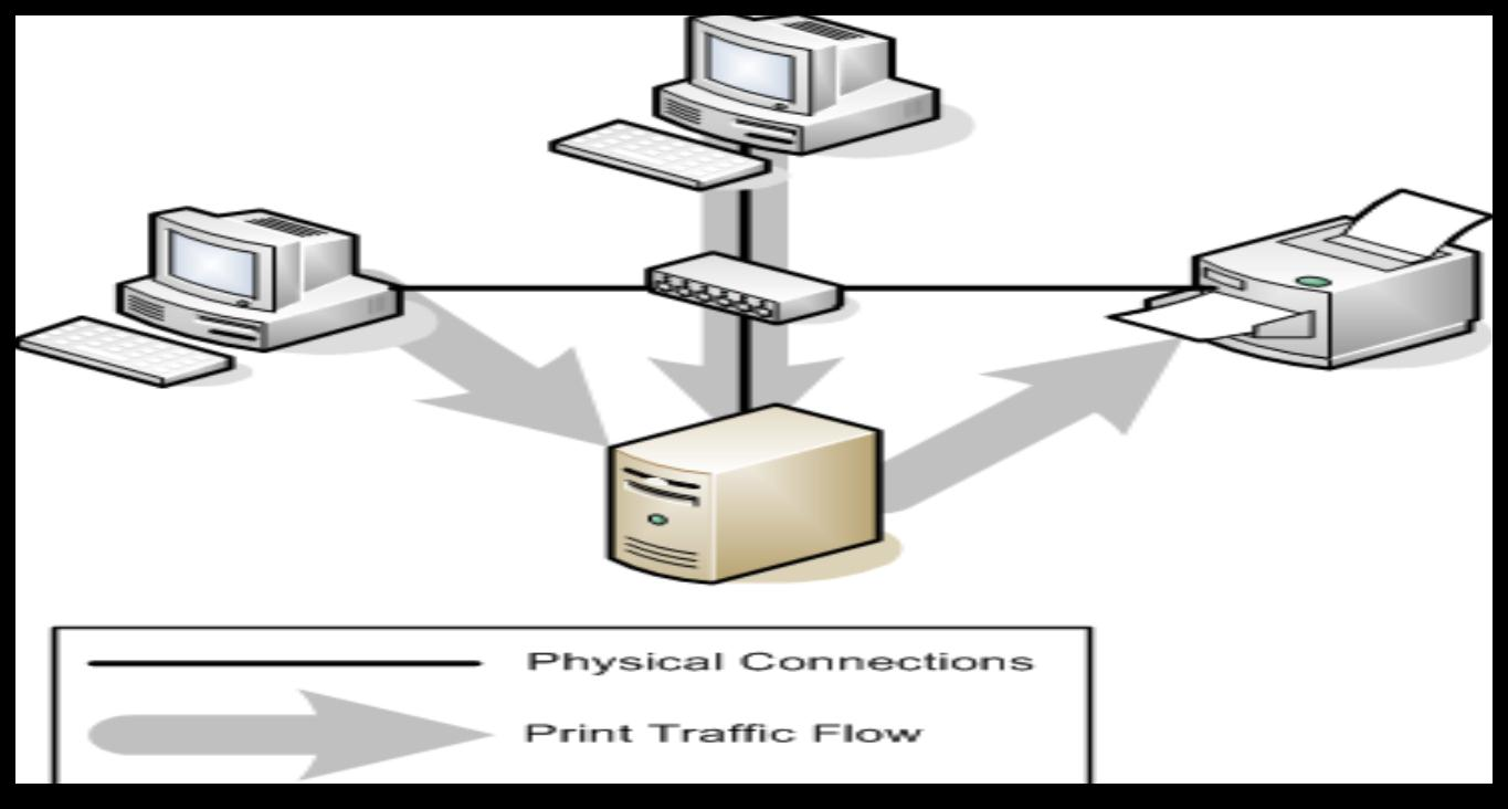 Network-Attached Print Device