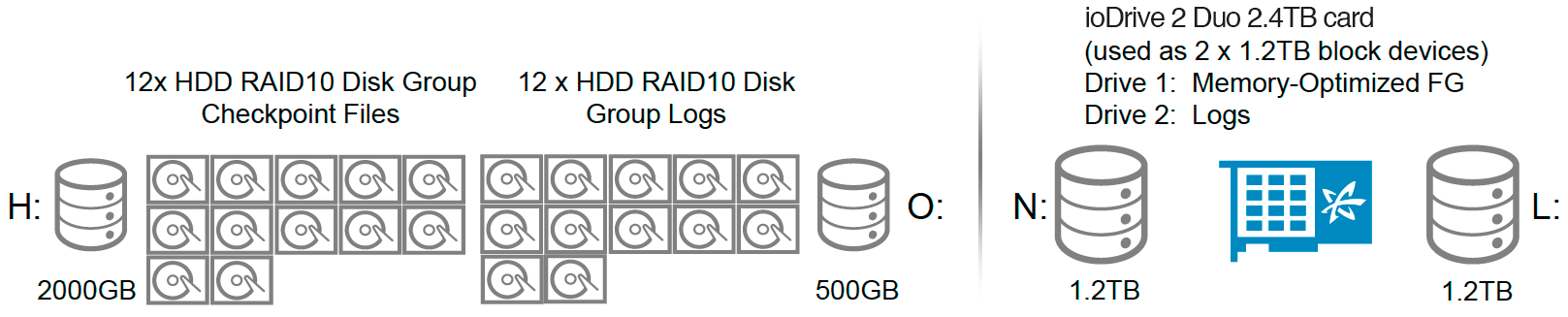 Figure 1. Storage layout of enterprise class disk array and Fusion iomemory iodrive2 Duo 2.4TB card. Note: Neither tempdb nor the disk-based tables were accessed during testing.