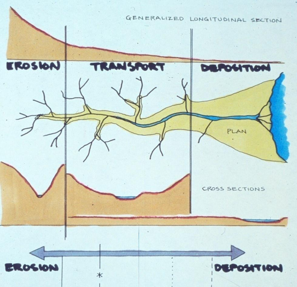 The Sediment System Fluvial Geomorphology is: the study of sediment sources, fluxes and storage within the river catchment