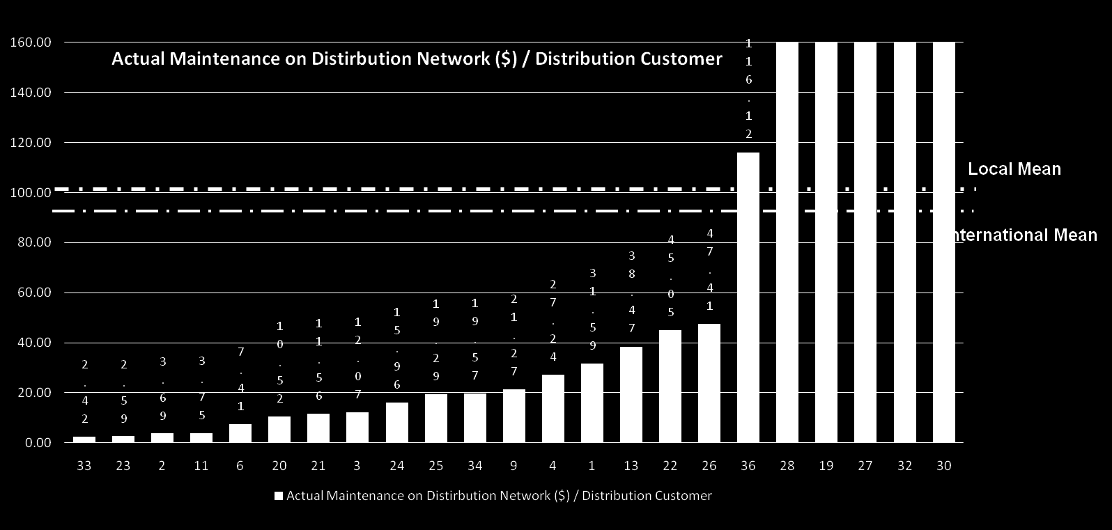 Figure 1 Total Maintenance Spend on Distribution Network per MWh Preliminary Analysis Locally the actual total maintenance spend per MWh on distribution network is lower than the international mean.
