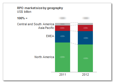 Trend: The growth of RPO/MSP Global RPO market estimated at US$1.
