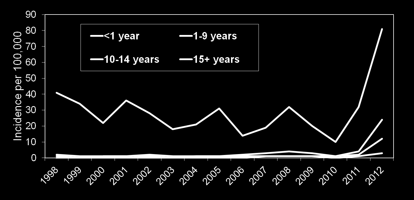 Annual incidence of laboratory confirmed pertussis by age E&W