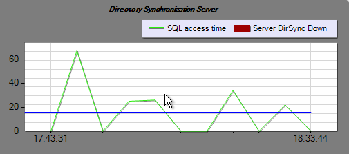 Ensure hybrid Directory Synchronization GSX constantly check the health of hybrid Synchronization between AD and Office 365 GSX alerts and troubleshoots any issue within the Microsoft Directory