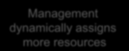 Management Managing applications in a self healing cloud datacenter An App issue back with an to App normal arises