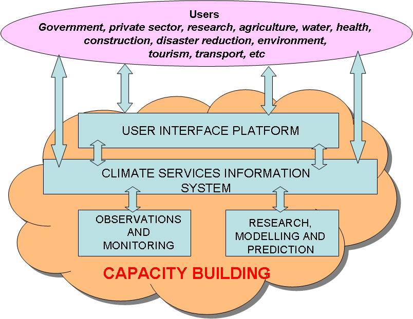 Role of CSIS within the GFCS It is the operational centre of the GFCS. It is the means of delivery of climate data and products.